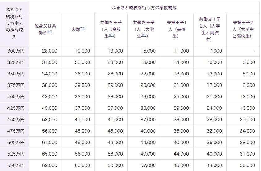 ふるさと納税 総務省 ポータルサイト